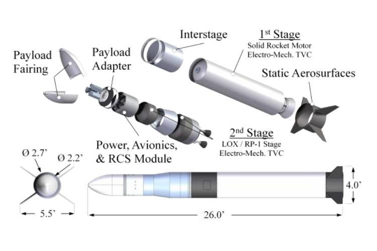 Budowa rakiety GOLauncher 2